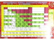 ПЛАКАТ 084-255 Таблица Менделеева