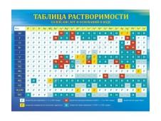 """Плакат """"Таблица растворимости"""""""